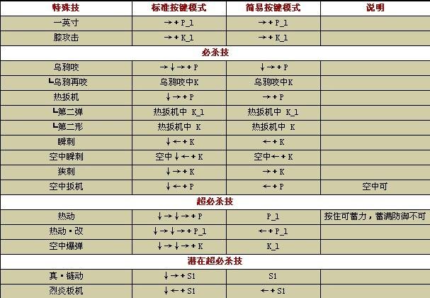 拳皇1.8绝招表_大揭密拳皇wing1.85出招表